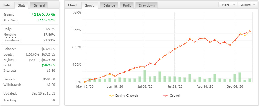 Myfxbook statistics of the Bounce Trader EA