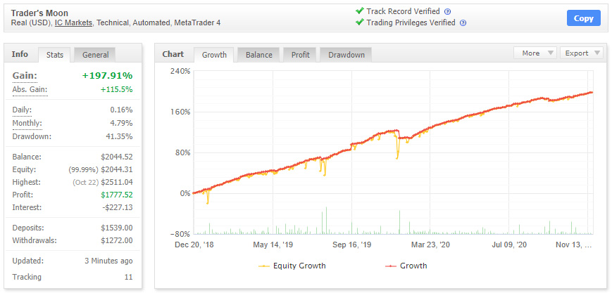 Real trading statistics of Trader's Moon EA from Myfxbook