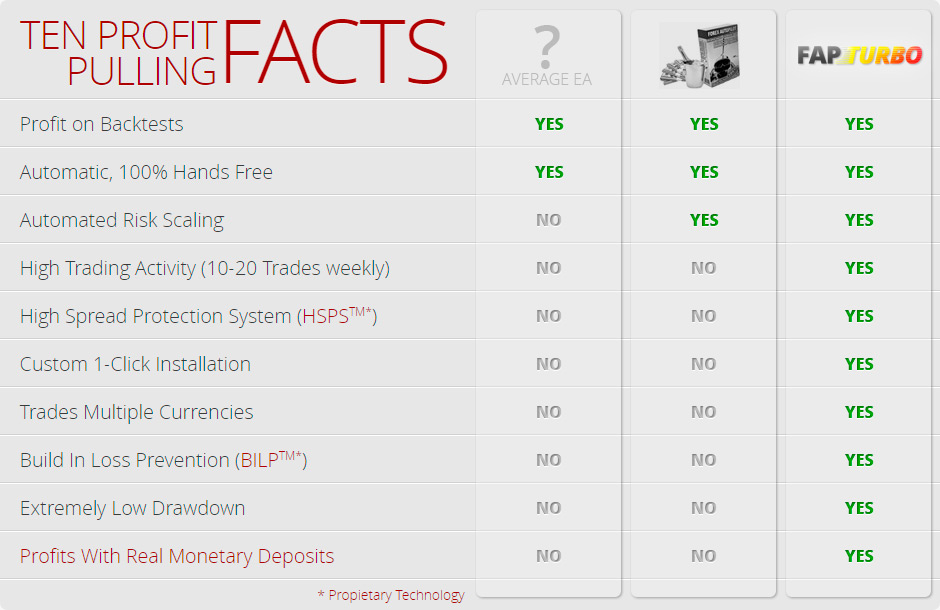 FapTurbo 3 - Ten profit pulling facts