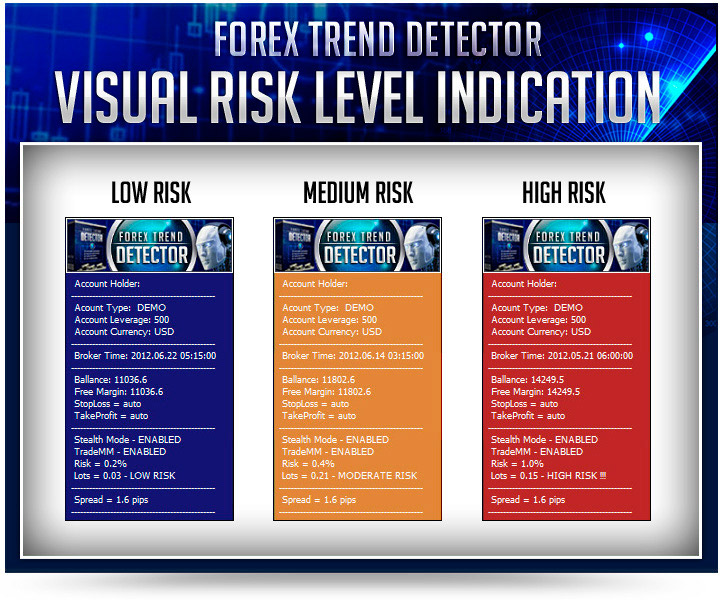 Forex Trend Detector Risk Indication