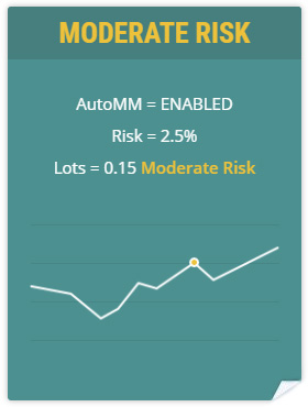 Volatility Factor 2.0 Pro moderate risk